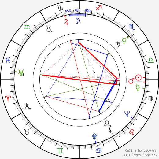 Werner Scharfenberger birth chart, Werner Scharfenberger astro natal horoscope, astrology