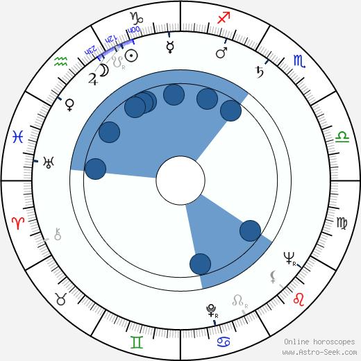 Adam Perzyk wikipedia, horoscope, astrology, instagram