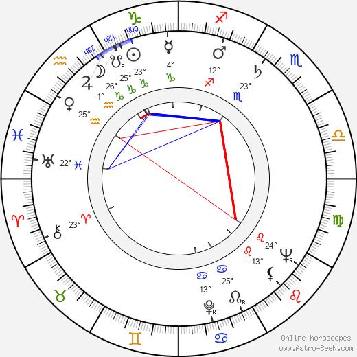 Adam Perzyk birth chart, biography, wikipedia 2020, 2021