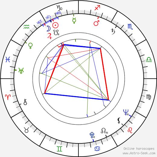 Adam Perzyk birth chart, Adam Perzyk astro natal horoscope, astrology