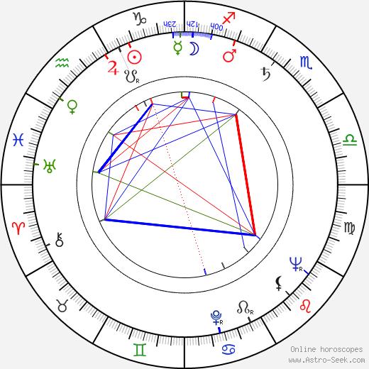 Andrew Laszlo birth chart, Andrew Laszlo astro natal horoscope, astrology