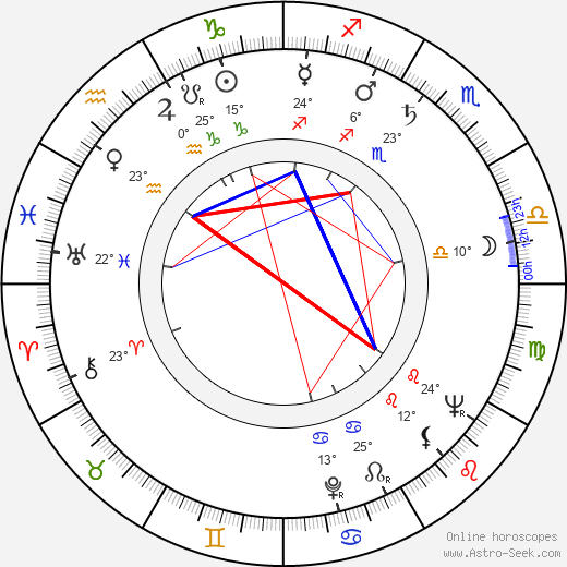 Armando Silvestre birth chart, biography, wikipedia 2020, 2021