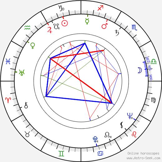 Armando Silvestre день рождения гороскоп, Armando Silvestre Натальная карта онлайн