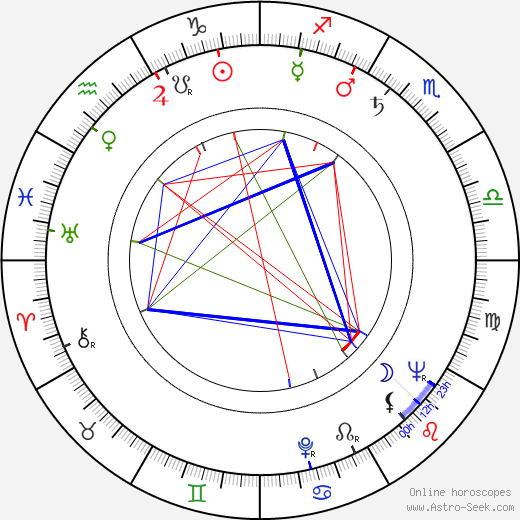 Bosko Vucinic tema natale, oroscopo, Bosko Vucinic oroscopi gratuiti, astrologia