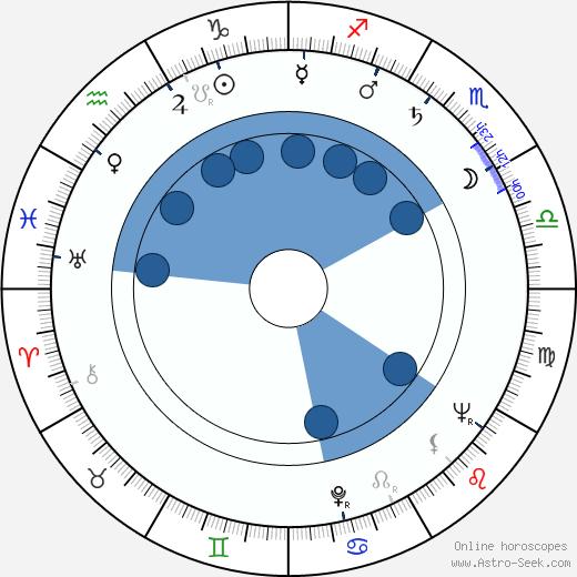 Bronislaw Pawlik wikipedia, horoscope, astrology, instagram