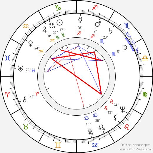 Bronislaw Pawlik birth chart, biography, wikipedia 2020, 2021