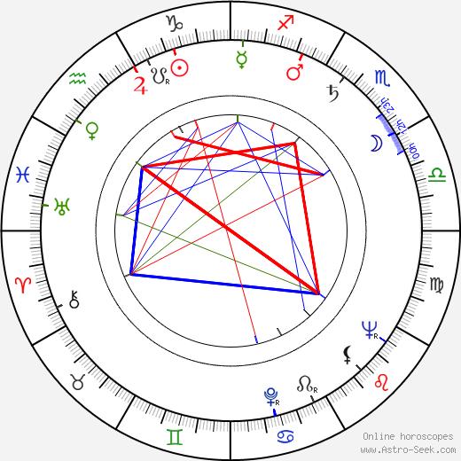 Bronislaw Pawlik birth chart, Bronislaw Pawlik astro natal horoscope, astrology
