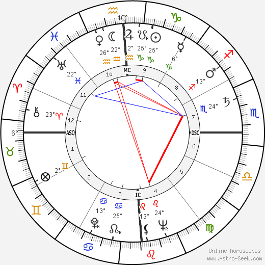 Bruce Parsons birth chart, biography, wikipedia 2018, 2019
