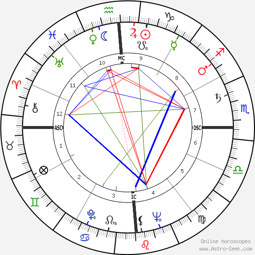 Bruce Parsons astro natal birth chart, Bruce Parsons horoscope, astrology