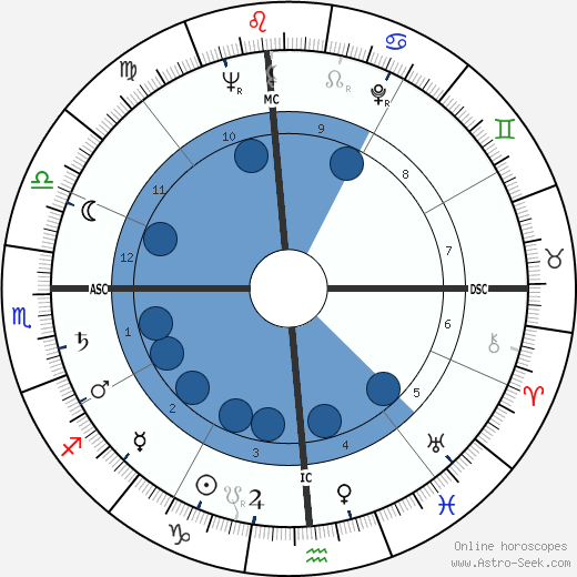 Claude Roy Kirk horoscope, astrology, sign, zodiac, date of birth, instagram