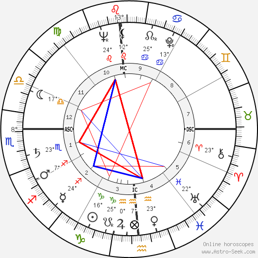Claude Roy Kirk birth chart, biography, wikipedia 2019, 2020