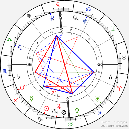 Claude Roy Kirk astro natal birth chart, Claude Roy Kirk horoscope, astrology