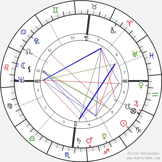 Claudio Villo tema natale, oroscopo, Claudio Villo oroscopi gratuiti, astrologia