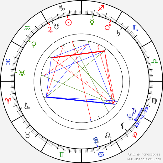 Eduard Bindas birth chart, Eduard Bindas astro natal horoscope, astrology