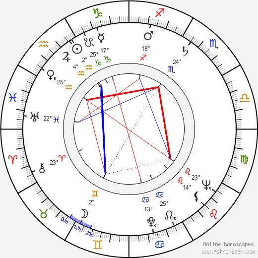 Emimmo Salvi birth chart, biography, wikipedia 2019, 2020