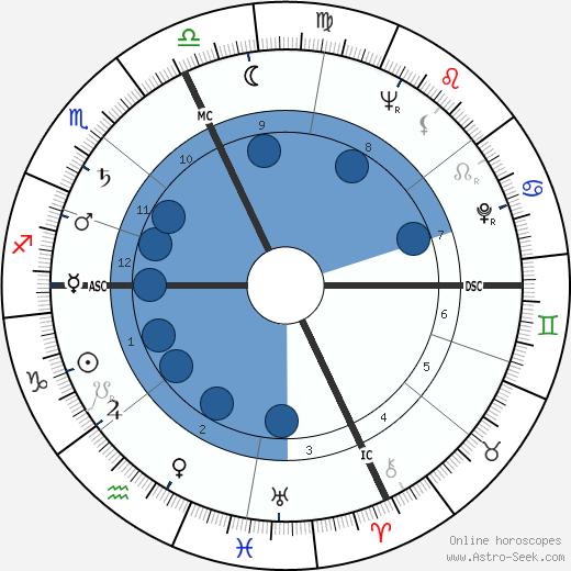 Enzo Sacchi wikipedia, horoscope, astrology, instagram