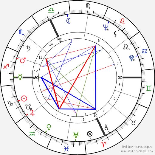 Enzo Sacchi tema natale, oroscopo, Enzo Sacchi oroscopi gratuiti, astrologia