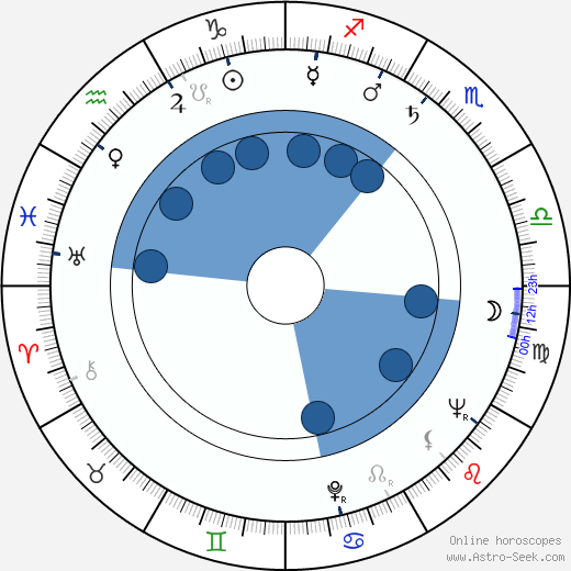 Erkki Melakoski wikipedia, horoscope, astrology, instagram