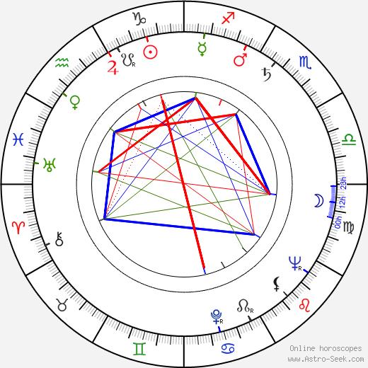 Erkki Melakoski birth chart, Erkki Melakoski astro natal horoscope, astrology