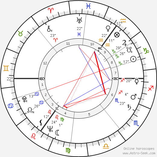 George Martin birth chart, biography, wikipedia 2017, 2018