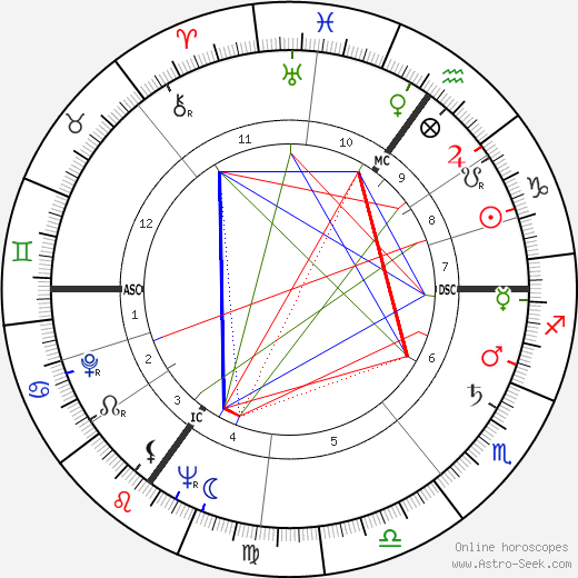 George Martin astro natal birth chart, George Martin horoscope, astrology