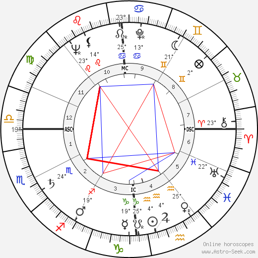 Georges Lautner birth chart, biography, wikipedia 2020, 2021