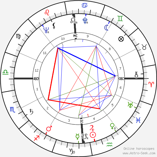 Georges Lautner birth chart, Georges Lautner astro natal horoscope, astrology