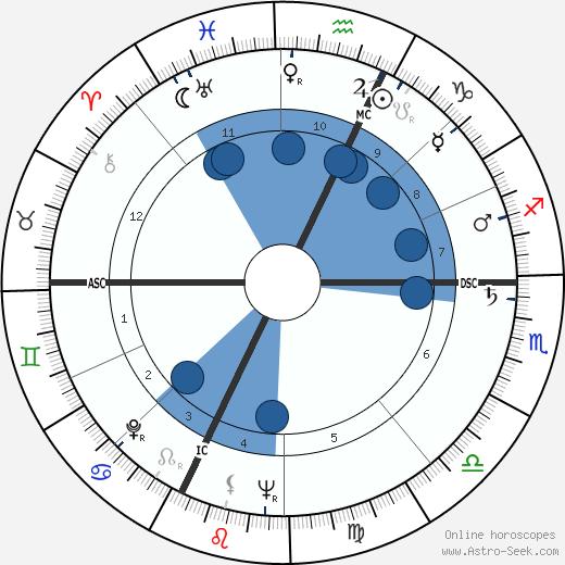 Guido Ferracin wikipedia, horoscope, astrology, instagram