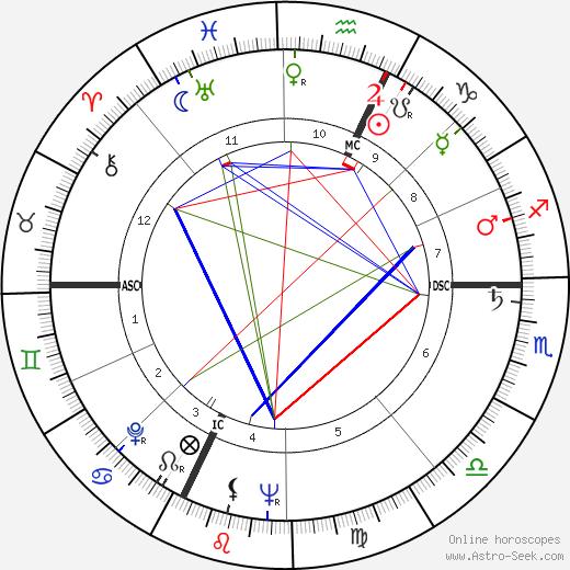 Guido Ferracin tema natale, oroscopo, Guido Ferracin oroscopi gratuiti, astrologia