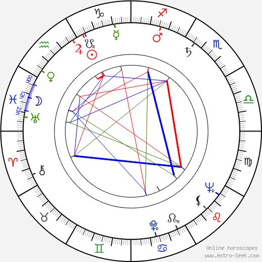 Herz Frank tema natale, oroscopo, Herz Frank oroscopi gratuiti, astrologia