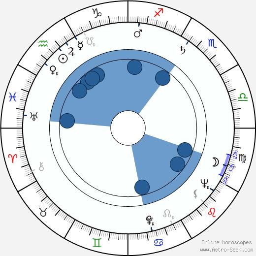 Horst Giese wikipedia, horoscope, astrology, instagram
