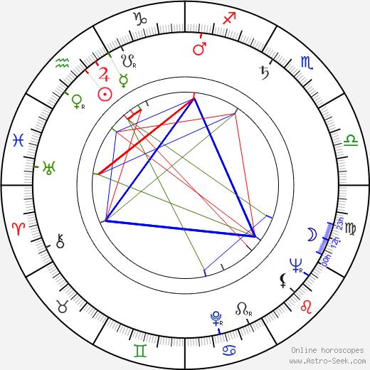 Horst Giese astro natal birth chart, Horst Giese horoscope, astrology