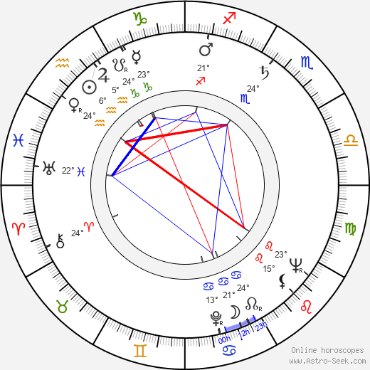 Ingrid Thulin birth chart, biography, wikipedia 2019, 2020