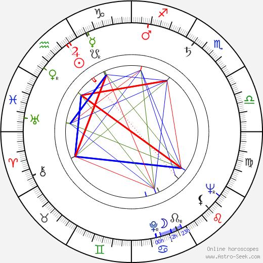 Ingrid Thulin astro natal birth chart, Ingrid Thulin horoscope, astrology