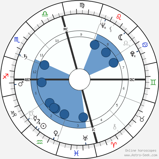 James Bryan wikipedia, horoscope, astrology, instagram