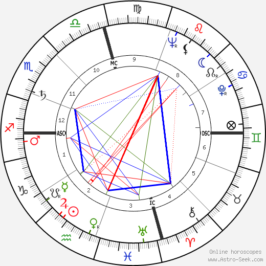James Bryan astro natal birth chart, James Bryan horoscope, astrology