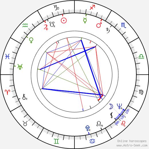 Jean-Marie Amato tema natale, oroscopo, Jean-Marie Amato oroscopi gratuiti, astrologia