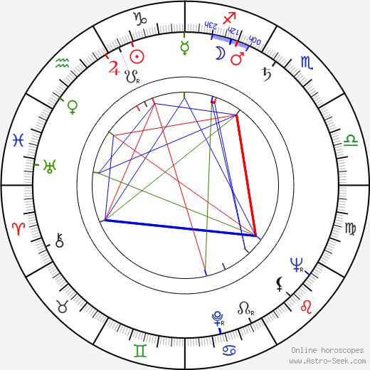 Jerzy Ofierski astro natal birth chart, Jerzy Ofierski horoscope, astrology