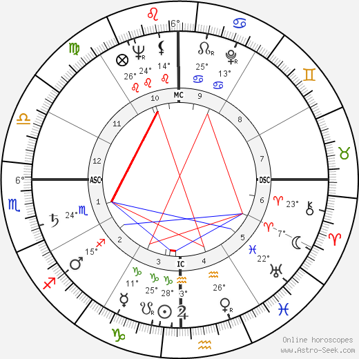 José Alfredo Jiménez birth chart, biography, wikipedia 2019, 2020