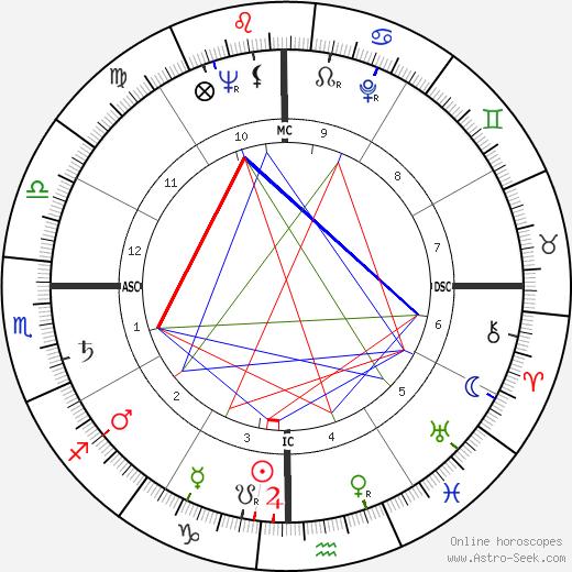 José Alfredo Jiménez день рождения гороскоп, José Alfredo Jiménez Натальная карта онлайн