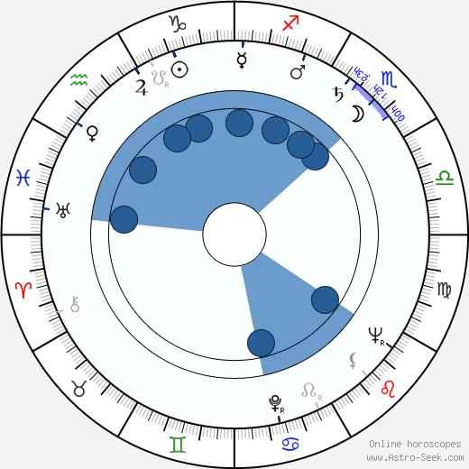 Józef Nalberczak wikipedia, horoscope, astrology, instagram