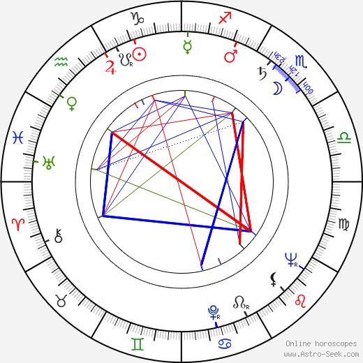 Józef Nalberczak birth chart, Józef Nalberczak astro natal horoscope, astrology