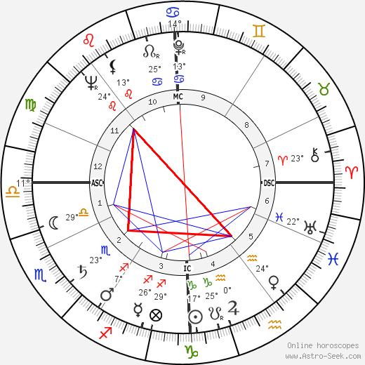 Kerwin Mathews birth chart, biography, wikipedia 2019, 2020