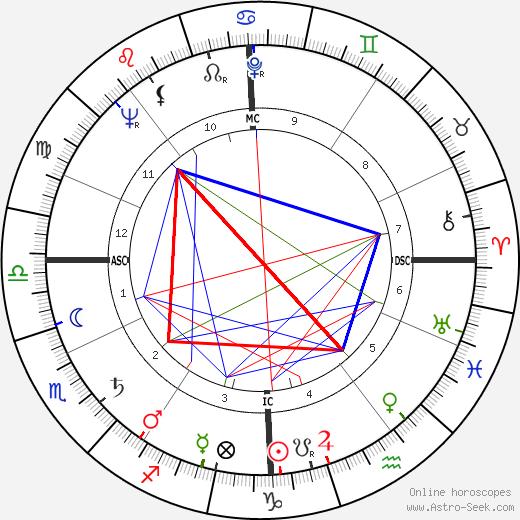 Kerwin Mathews astro natal birth chart, Kerwin Mathews horoscope, astrology