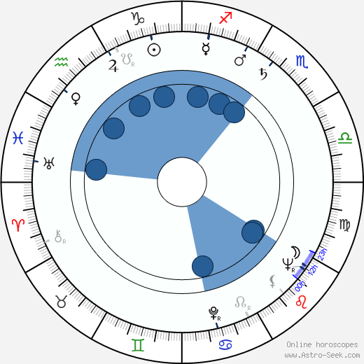 Kó Nakahira wikipedia, horoscope, astrology, instagram