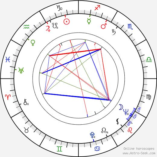 Kó Nakahira astro natal birth chart, Kó Nakahira horoscope, astrology