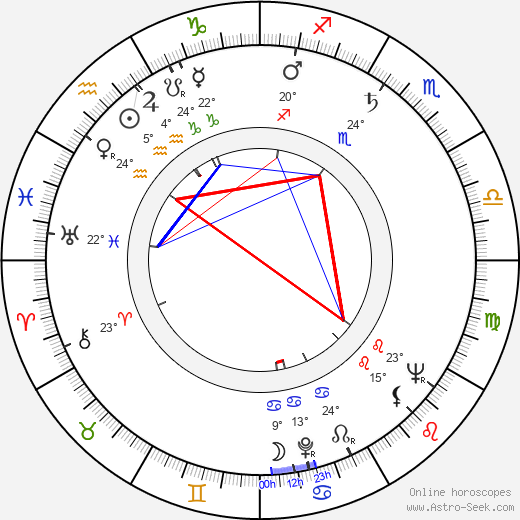László Mensáros birth chart, biography, wikipedia 2019, 2020