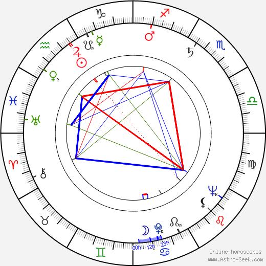 László Mensáros день рождения гороскоп, László Mensáros Натальная карта онлайн