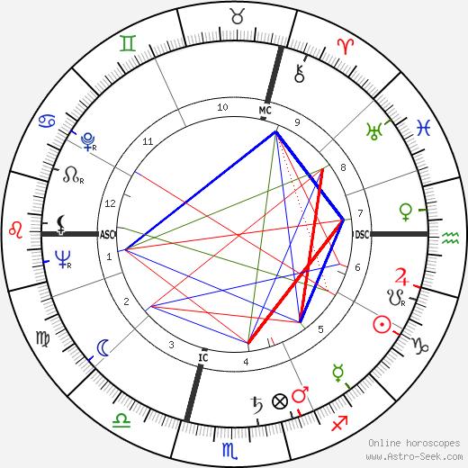 Мария Шелл Maria Schell день рождения гороскоп, Maria Schell Натальная карта онлайн
