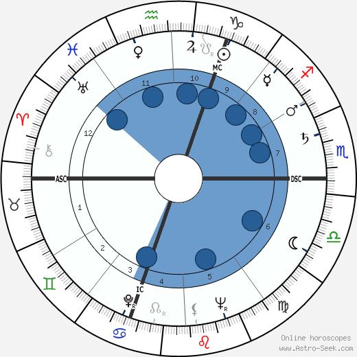 Michel Prir wikipedia, horoscope, astrology, instagram